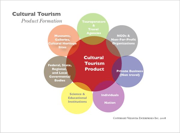 core product for tourism 8 ontario tourism product assessment research study determining ontario's high-potential products • increases private sector and foreign involvement in development of tourism products • helps develop core and supporting attractions in regions, helping to develop clusters.