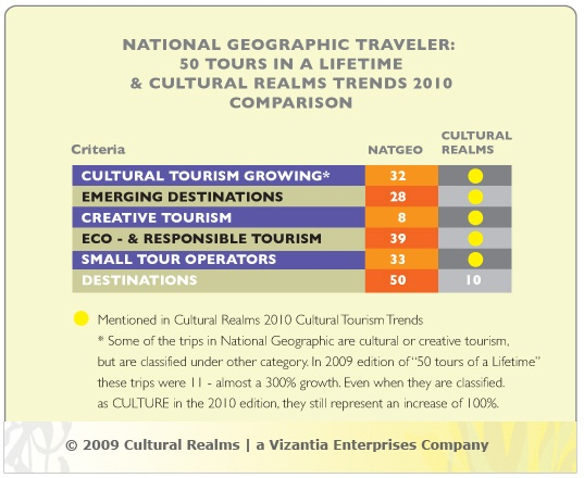 NatGeo_CulturalRealms_CompTable_1